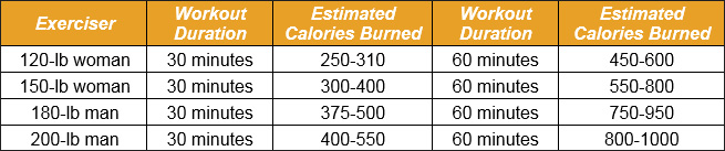 5 Tips To Burn The Most Calories On An Elliptical